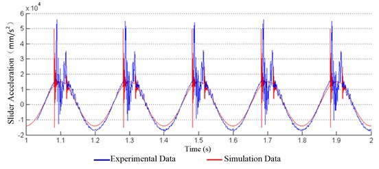 Comparison of slider acceleration between experiment and simulation in the 75 t-300 r/min
