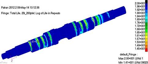 Life prediction cloud diagram of crankshaft under 25 t-200 r/min