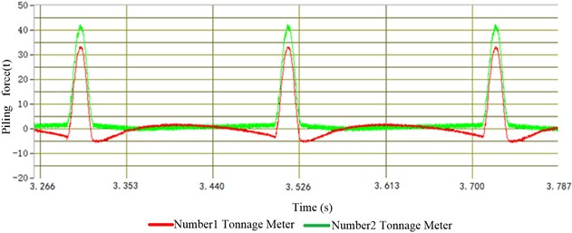 The piling force under 75 t-300 r/min condition