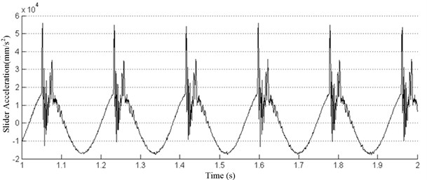 Slider acceleration under 75 t-300 r/min condition