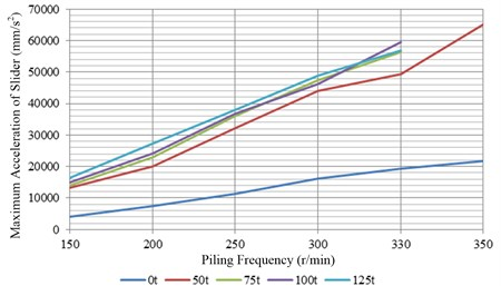 The changes of maximum acceleration under different piling frequencies