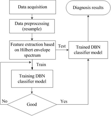The flowchart of bearing fault diagnosis