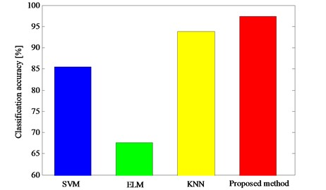 The classification results obtained by different classifier models in experiment 2