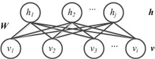 The architecture of RBM (Gaussian RBM)