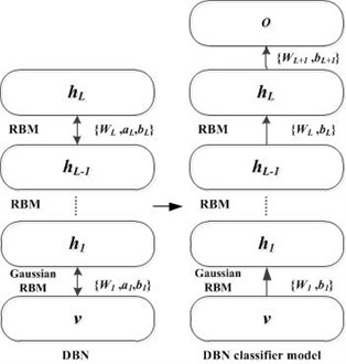 The DBN classifier model and its training process