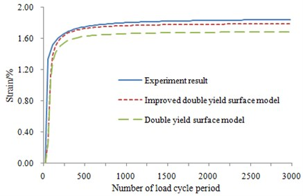 Validation for the improved constitutive model