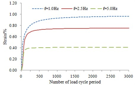 The curve of relation between strain and number of cyclic load