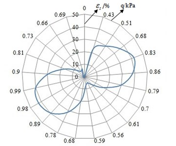 The curve of q-εs relation