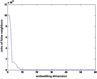 Embedding dimension determined by false neighbor method under different conditions