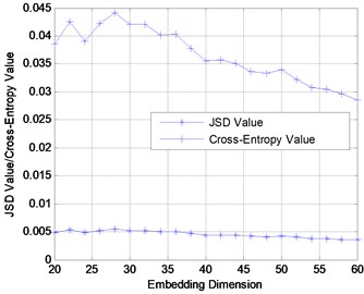 Damage diagnosis of benchmark model using JSD and Cross-Entropy  under different embedding dimensions