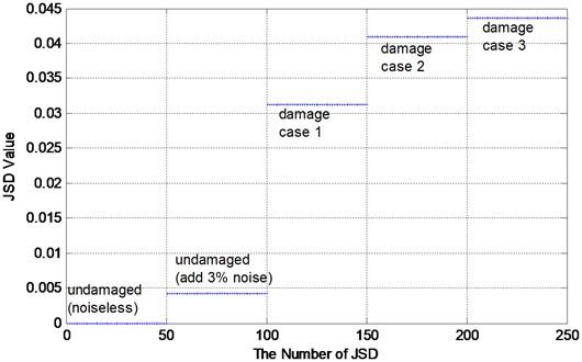 JSD of truss model in three damage scenarios
