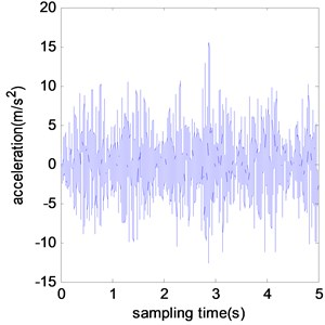 Typical acceleration time histories of benchmark model under different damage scenarios