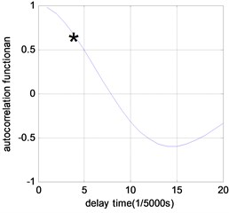 Time delay results of phase space reconstruction under different damage scenarios (τ= 1/5000s)