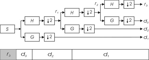 Discrete wavelet transform sub-band codification