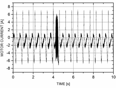 Time-domain and frequency-domain electrical motor current signal