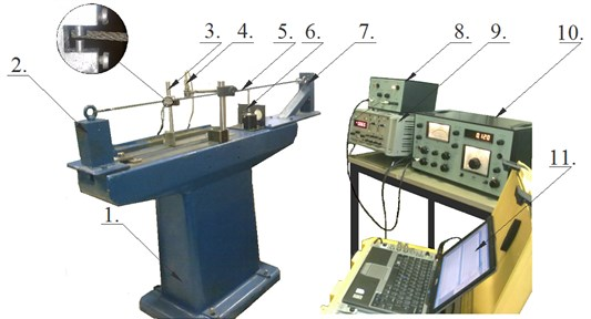 """Test rig vibration measuring diagram: 1 – test rig body; 2 – rope support; 3 – linear displacement transducer """"Hottinger Tr4""""; 5 – linear displacement transducer """"Hottinger Tr102""""; 5 – tested rope;  6 – electro dynamic mini exciter type 4810; 7 – rope support; 8 – exciter amplifier 2706; 9 – amplifier """"Hottiger KWS 503 D""""; 10 – generator for electro dynamic mini exciter type 1027; 11 – computer"""