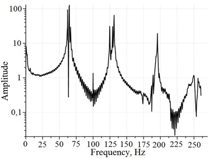 Experimentally defined amplitude-frequency characteristics of rope fragment  with the same physical parameters