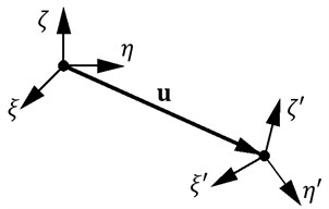 Coordinate system of solid body after small displacement and deviation