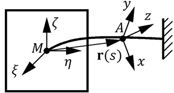 Projections of vector L to axis of coordinate system Axyz