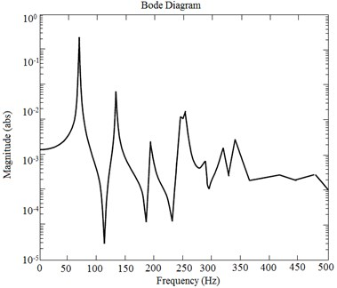 Resulting amplitude-frequency characteristics (rotational coordinate α3)