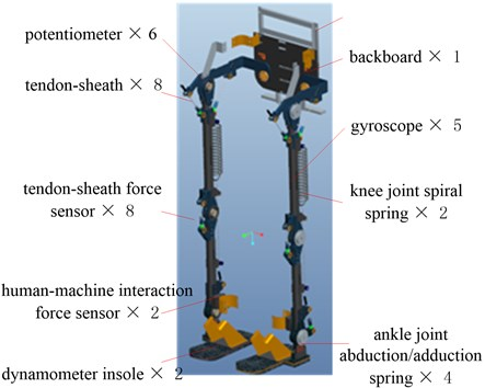 Original design of the exoskeleton