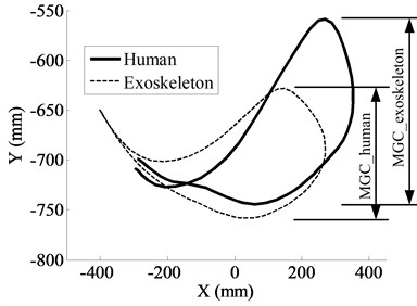 Part of the results of the human gait experiments