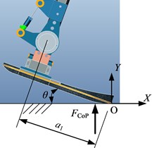Ground reaction torque acting on exoskeleton's ankle joint