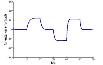 Simulation results of backstepping variable structure controller