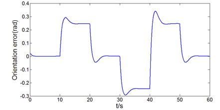 The response curve of orientation error under the traditional longitudinal PI controller  and lateral optimal controller