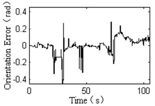 Experimental results of back-stepping variable structure controller