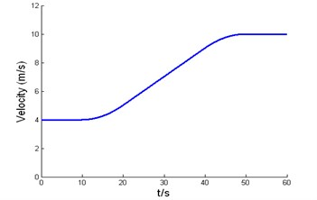 Road curvature and desired velocity