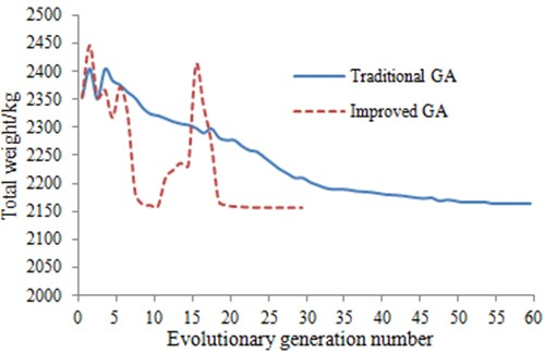Comparison of calculation results for two genetic algorithms