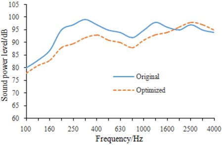 Sound power levels of the vibration screen  before and after optimization