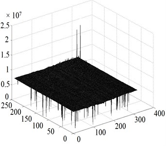 Noise voltage, Responsivity, NETD distributions and IR absorption histograms