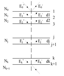 The optical admittance matrix model (add and subtract in Ej where the direction of propagation, the dj was thickest, Nj was the plural refractive index of each membrane in microbolometer and given by  Nj=nj-ikj, where, nj was the refractive index, kj was extinction coefficient