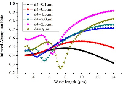 Result of IR absorption analysis