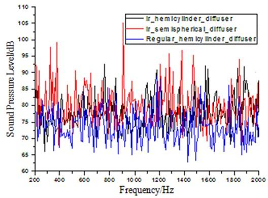 Sound pressure curve of three models