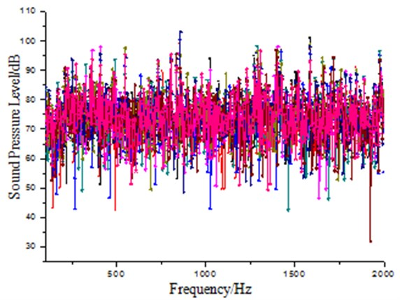 Sound pressure level of nine different locations in the small reverberation box