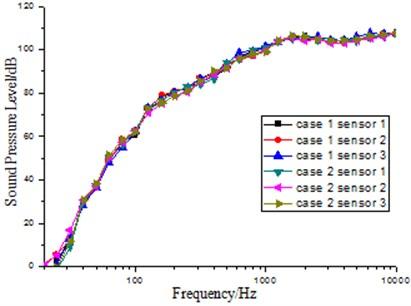 SPL of each sensor in the small  reverberation box