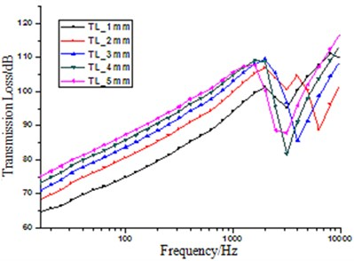 The influence on transmission loss by thickness of the incidence side steel plate