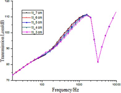 The influence on transmission loss by thickness of sound absorption materials