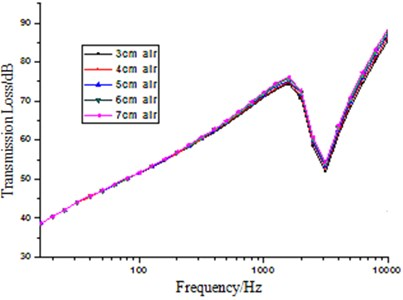 The influence on transmission loss by thickness of air layer