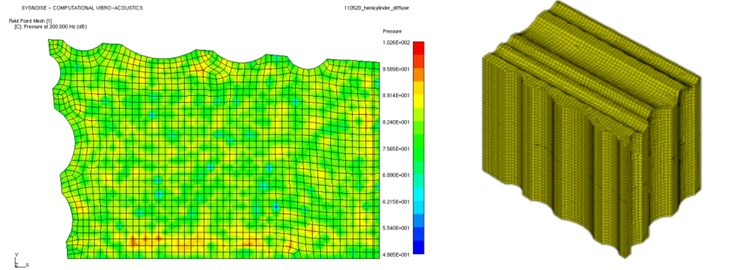 Sound pressure distribution of three models