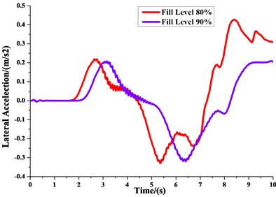 Lateral acceleration of model and  of the real truck under different fill level