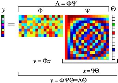 Matrix representation to the compressed measurements