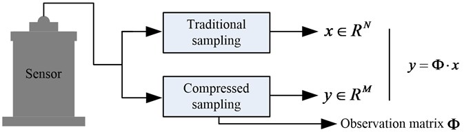 The relationship between the traditional sampling and compressed sampling