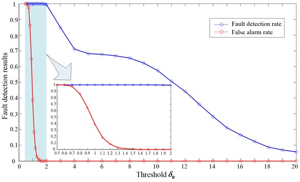 The bearing fault detection results with different error thresholds (M= 40)