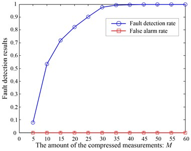 The fault detection results in different  amount of the compressed measurements