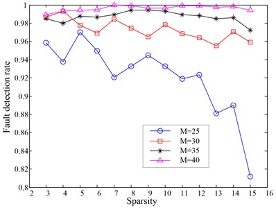 The fault detection results when setting different sparsity in MP algorithm