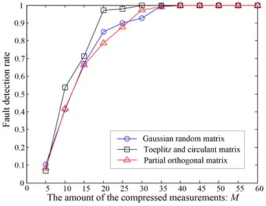 The fault detection results corresponded to different observation matrix